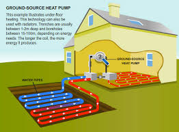 Ground Source Heat Pumps Gwynedd